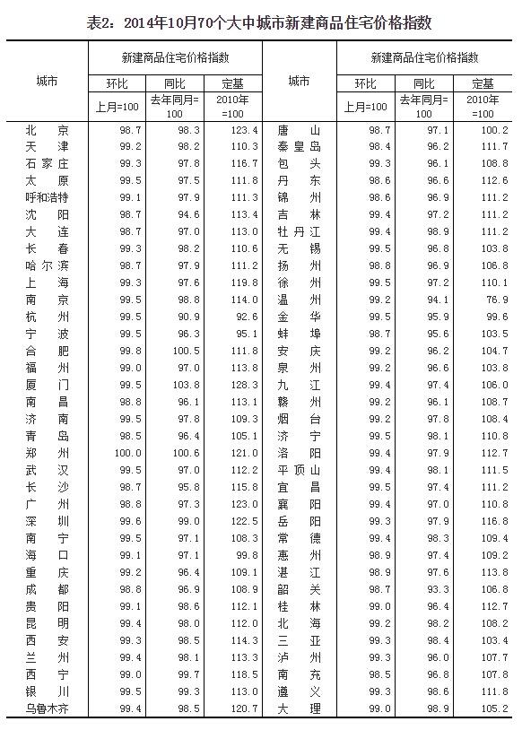 10月70个大中城市房价环比全线停涨 - li-han163 - 李 晗