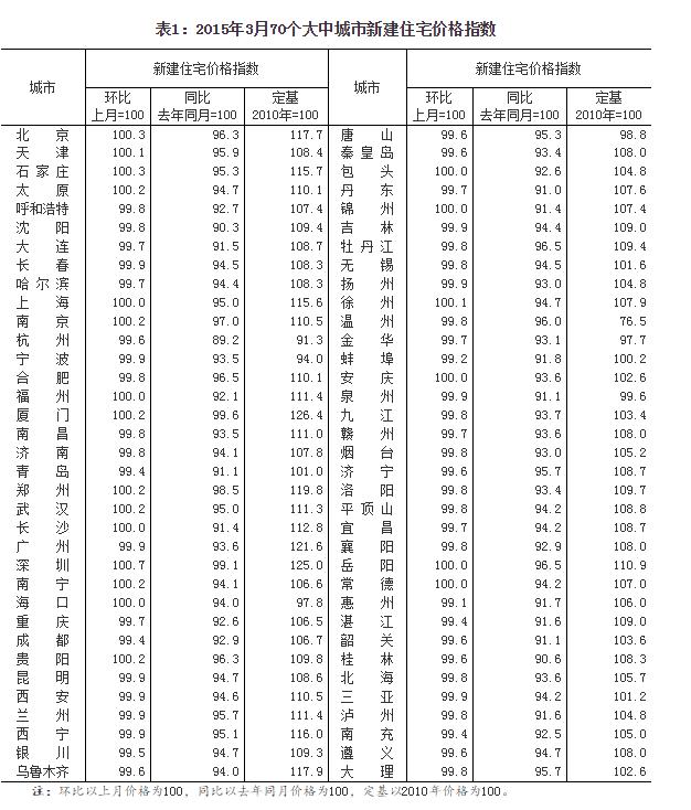 3月70大中城市房价环比50城下跌 一线城市广州下跌 - li-han163 - 李 晗
