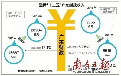 调整 转移支付制度 优化财政支出结构,图片尺寸:603×280,来自网页