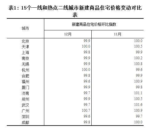 统计局:12月楼市全线降温 京沪深新房房价环比齐跌