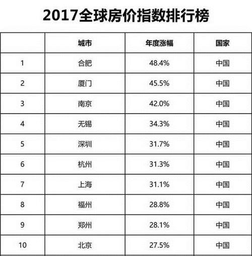 2017全球房价指数:年度涨幅前十均是中国内地