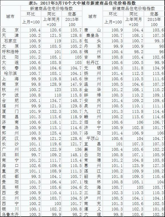 70城房价62城在涨 现在是买房还是卖房时机?