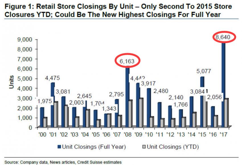 美国零售泡沫破灭?年内门店关闭数量创历史新高