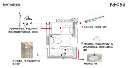 在主卧室安装带usb接口插座;一键离家系统+双联双控开关;餐厅同样预留