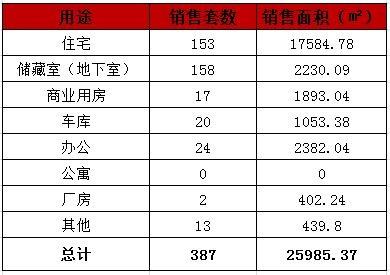 济南7月20日商品房成交387套
