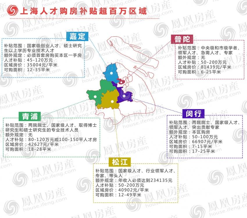 学霸置业宝典:上海最新人才购房补贴地图