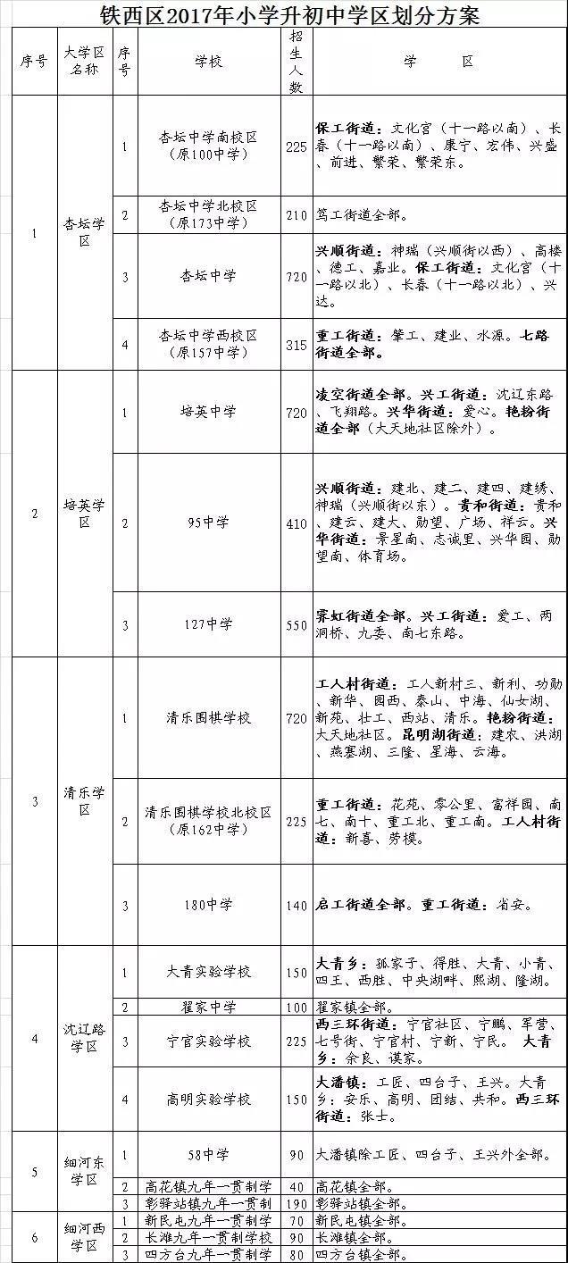 2017沈阳市铁西区中小学最新酸碱划分方案及测试题盐化学初中学区图片