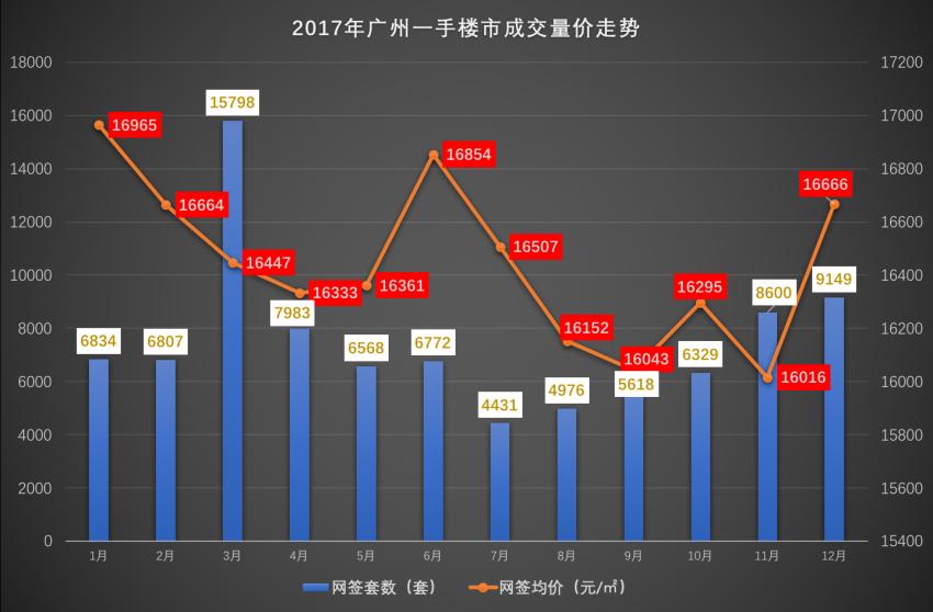 年终盘点:2017年广州—手房日均卖子300510246套!