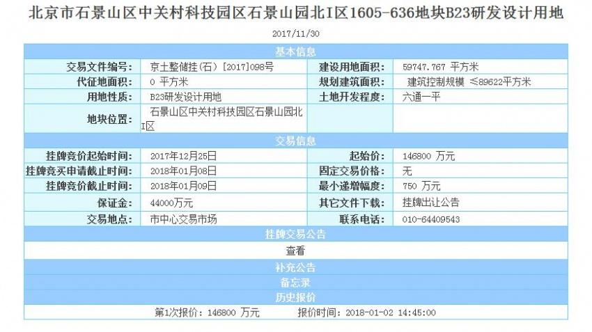 保险产业园、京石科园底价拿下石景山两宗商业用地 今日吸金25.49亿元