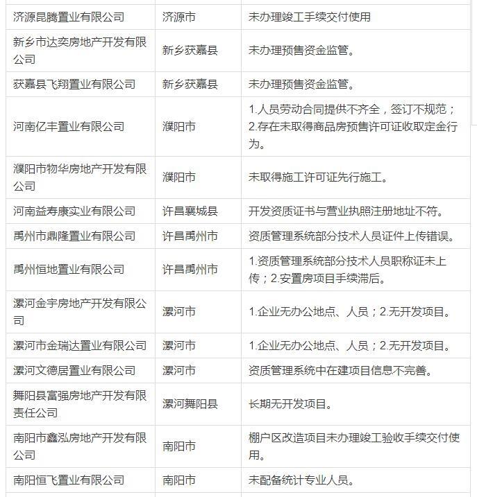 权威发布!河南省住建厅公布75家问题房企名单