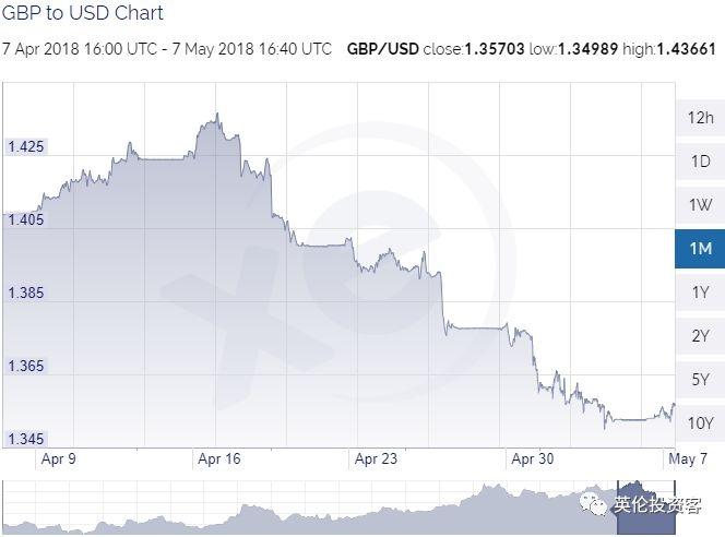 图为最近一个月英镑兑美元汇率走势,随着加息预期走低,英镑兑美元走势直线下滑