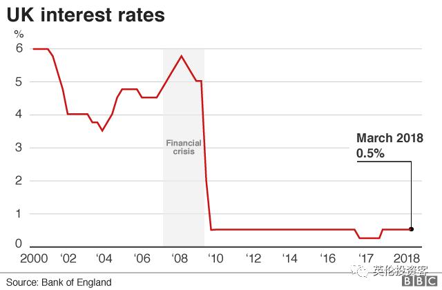 图为英国1976年至今的基准利率,0.5%的基准利率在历史上属于相当低的水平