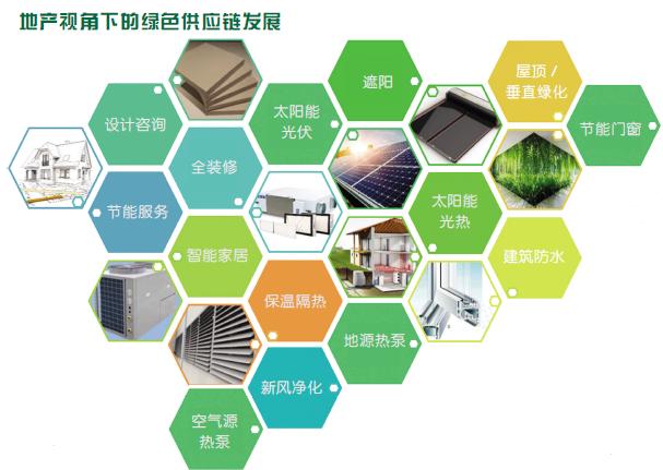 建立符合房地产开发商需求的绿色供应链