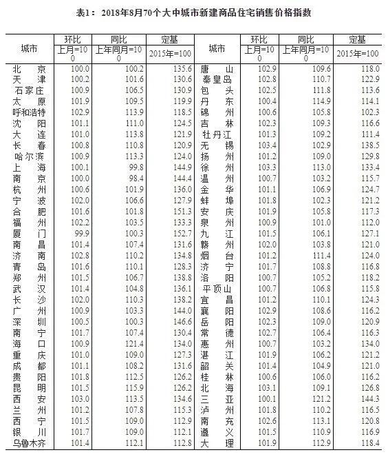 8月杭州新房、二手房价格上涨未来楼市怎么走?
