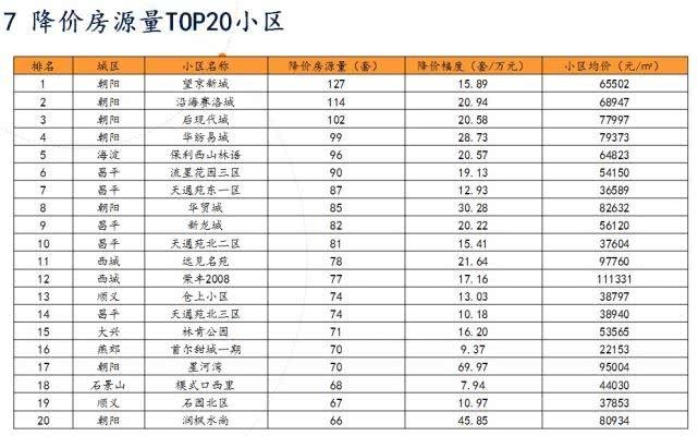 北京:学区房跌回2016年底 住宅供应同比增六成