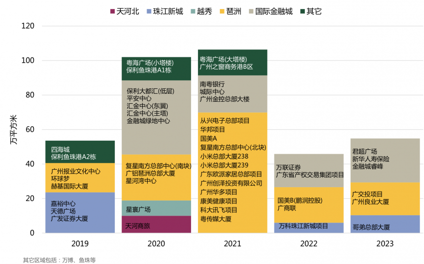 未来五年广州写字楼新增供应3626万平 琶洲占比超4成